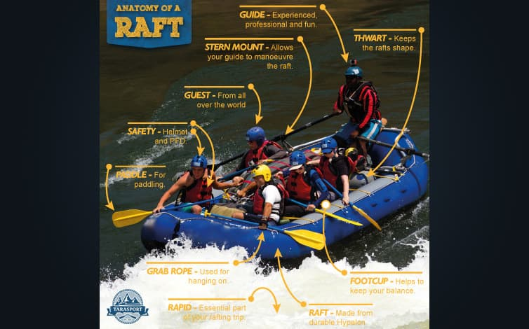 Anatomy of a rafting tour